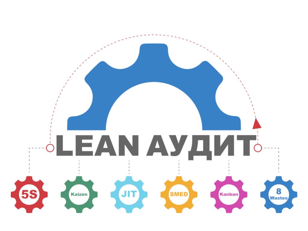 lean аудит